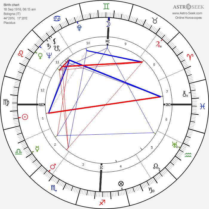 Rossano Brazzi - Astrology Natal Birth Chart