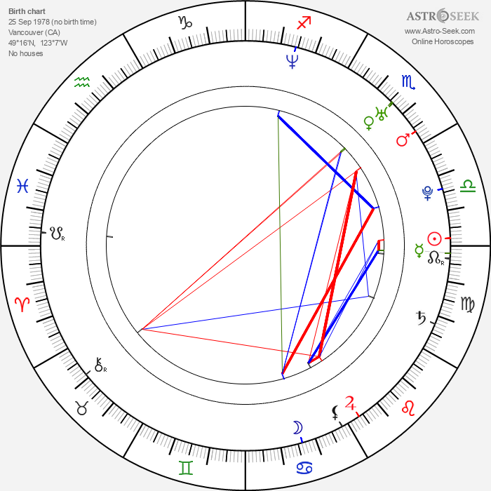 Rossif Sutherland - Astrology Natal Birth Chart