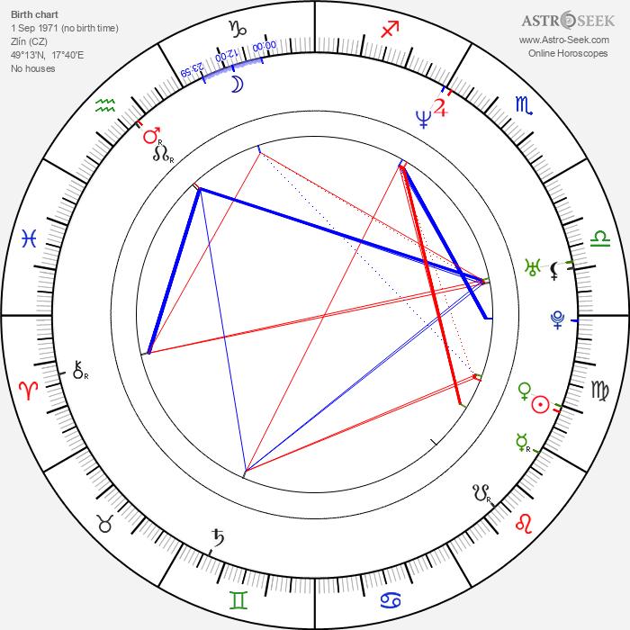 Rostislav Koplík - Astrology Natal Birth Chart