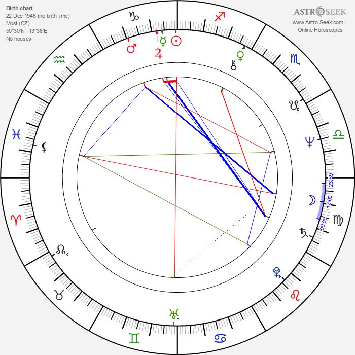 Rostislav Kuba - Astrology Natal Birth Chart