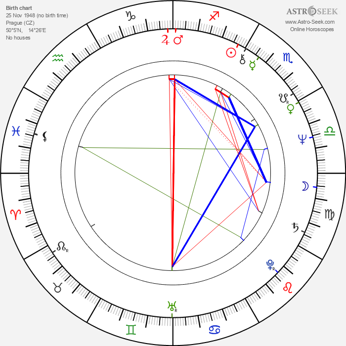 Rostislav Novák Sr. - Astrology Natal Birth Chart