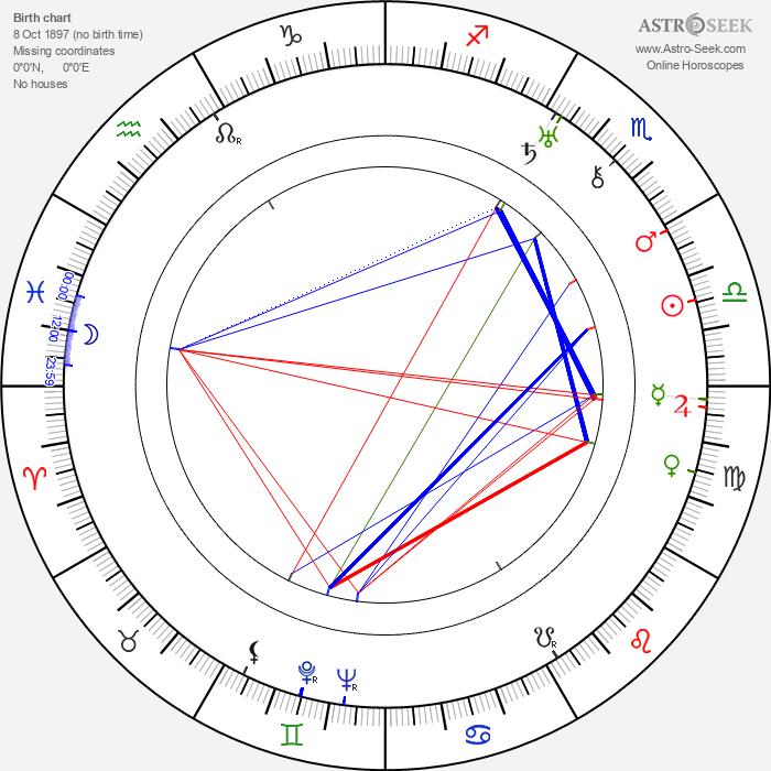 Rouben Mamoulian - Astrology Natal Birth Chart