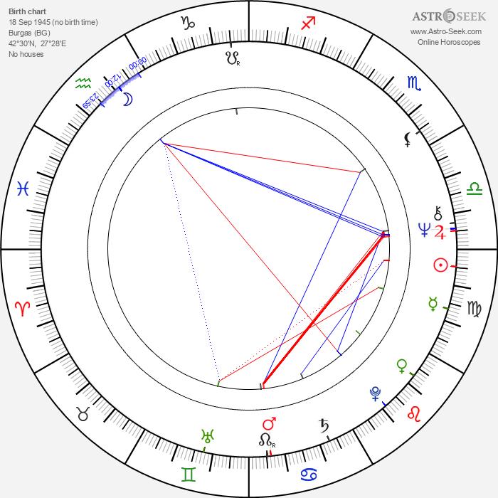 Rousy Chanev - Astrology Natal Birth Chart