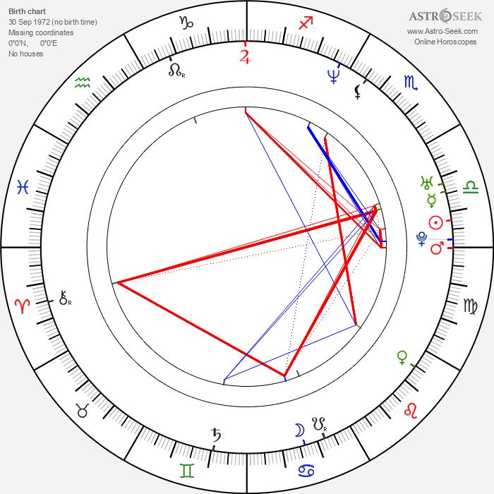 Rowdy Stovall - Astrology Natal Birth Chart