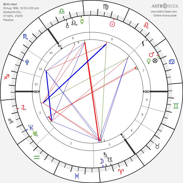 Rowena Rikkers - Astrology Natal Birth Chart