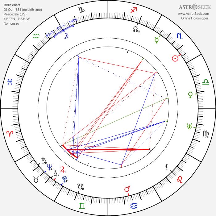 Rowland Hazard III - Astrology Natal Birth Chart