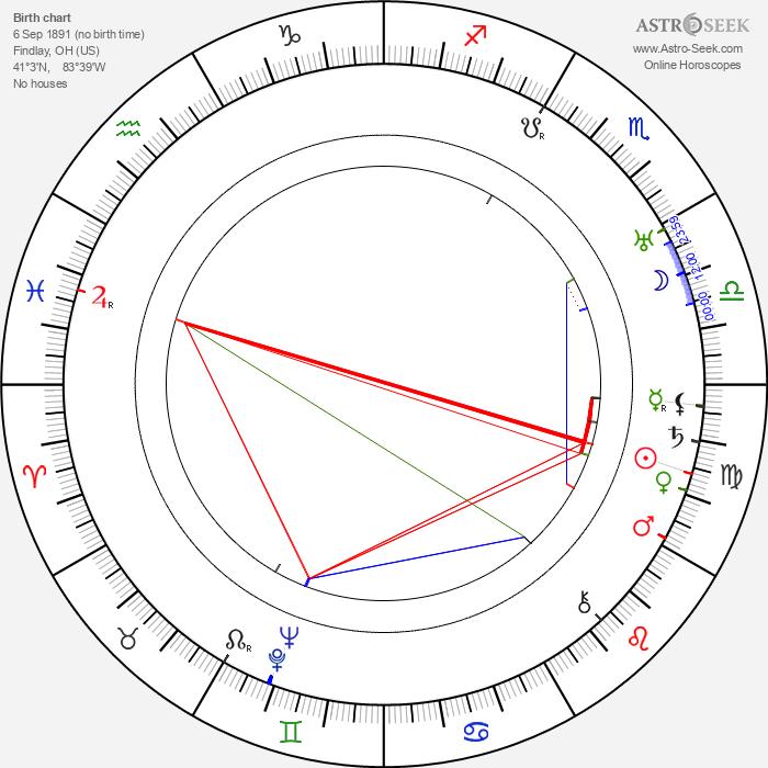 Rowland V. Lee - Astrology Natal Birth Chart