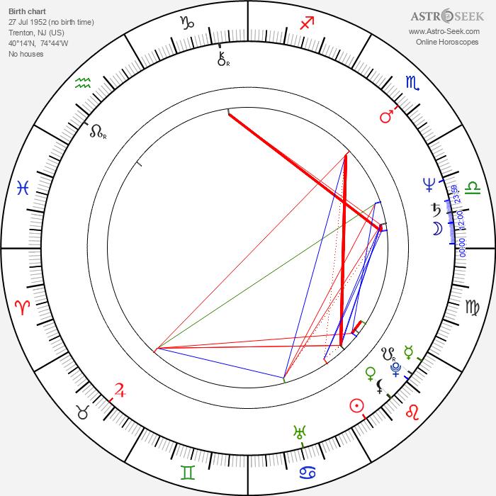 Roxanne Hart - Astrology Natal Birth Chart