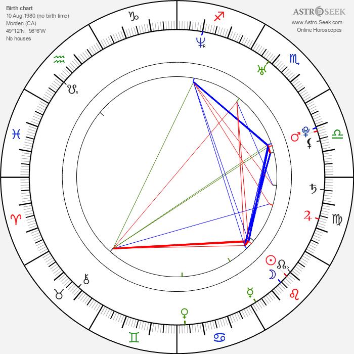 Roxanne McKee - Astrology Natal Birth Chart