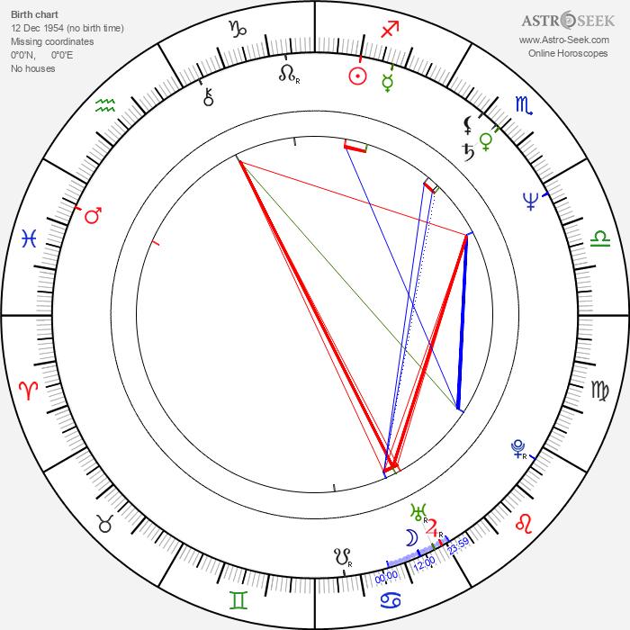 Roy Allen Smith - Astrology Natal Birth Chart