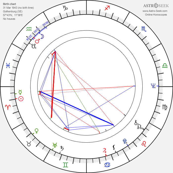 Roy Andersson - Astrology Natal Birth Chart