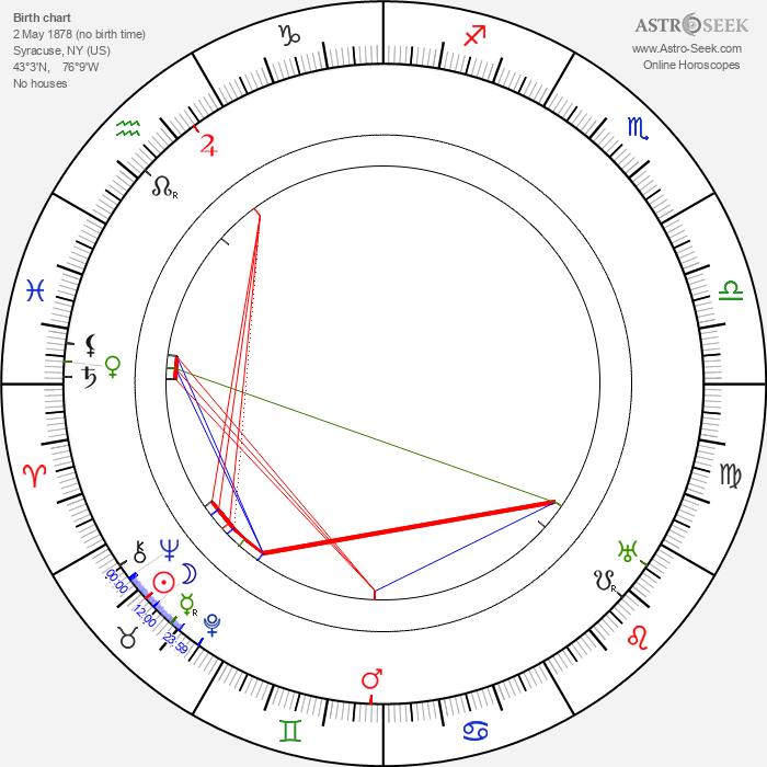 Roy Atwell - Astrology Natal Birth Chart