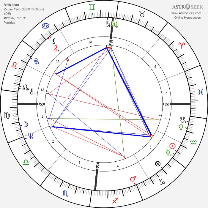 Roy Black - Astrology Natal Birth Chart