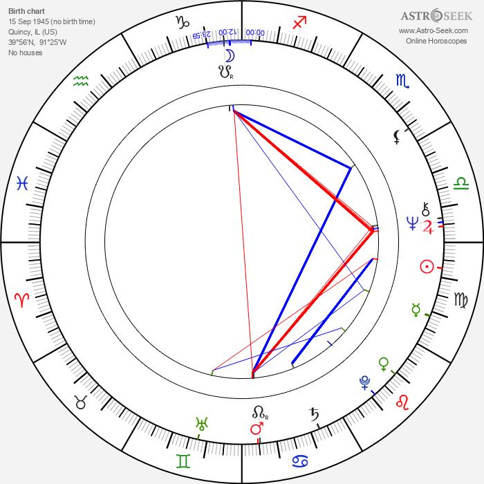 Roy Brocksmith - Astrology Natal Birth Chart