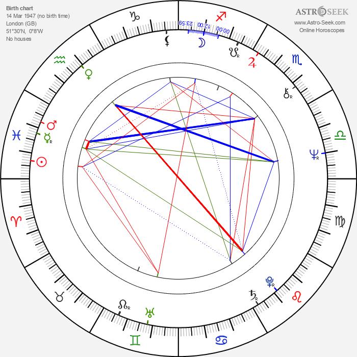 Roy Budd - Astrology Natal Birth Chart