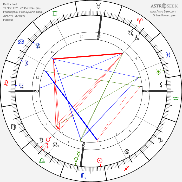 Roy Campanella - Astrology Natal Birth Chart
