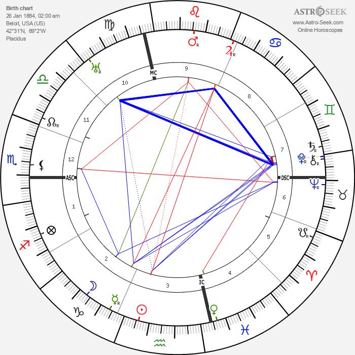 Roy Chapman Andrews - Astrology Natal Birth Chart