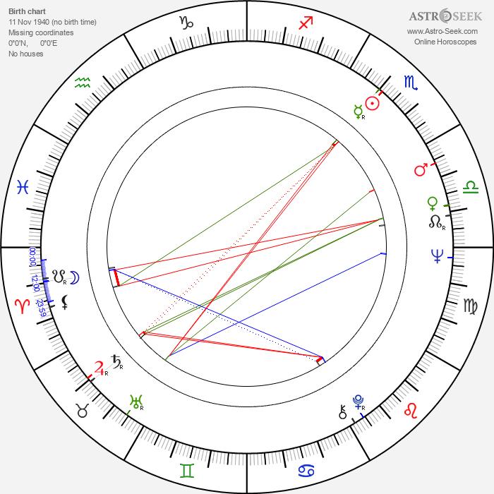 Roy Conrad - Astrology Natal Birth Chart