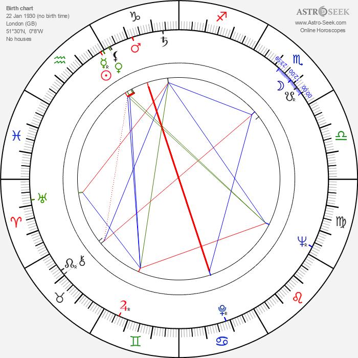 Roy Cooper - Astrology Natal Birth Chart