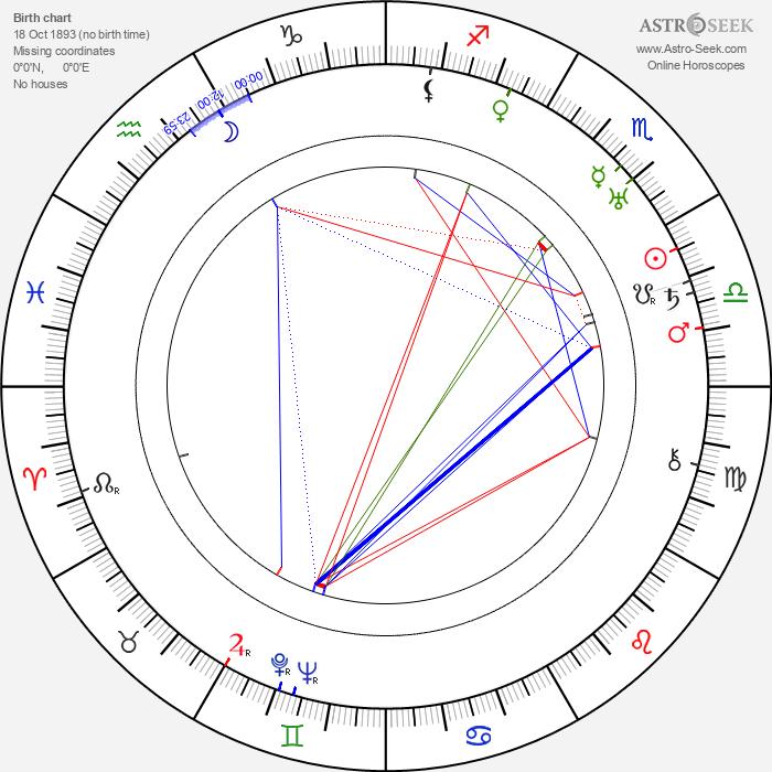 Roy Del Ruth - Astrology Natal Birth Chart