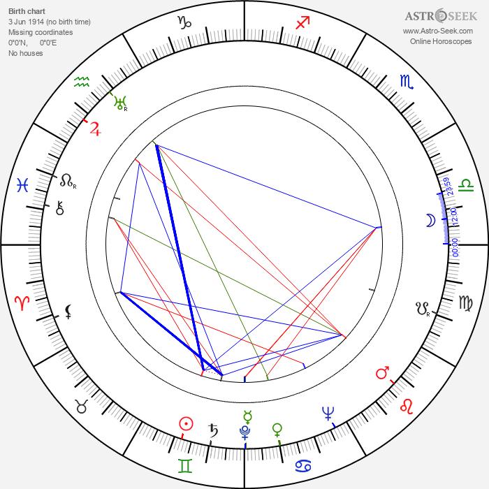Roy Glenn - Astrology Natal Birth Chart