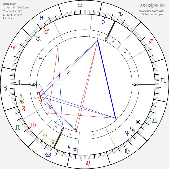 Roy Harper - Astrology Natal Birth Chart