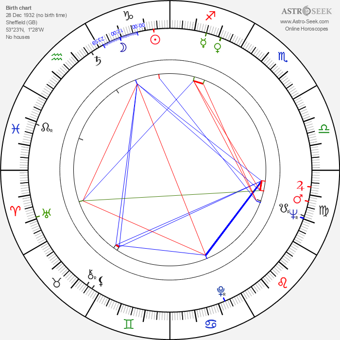 Roy Hattersley - Astrology Natal Birth Chart