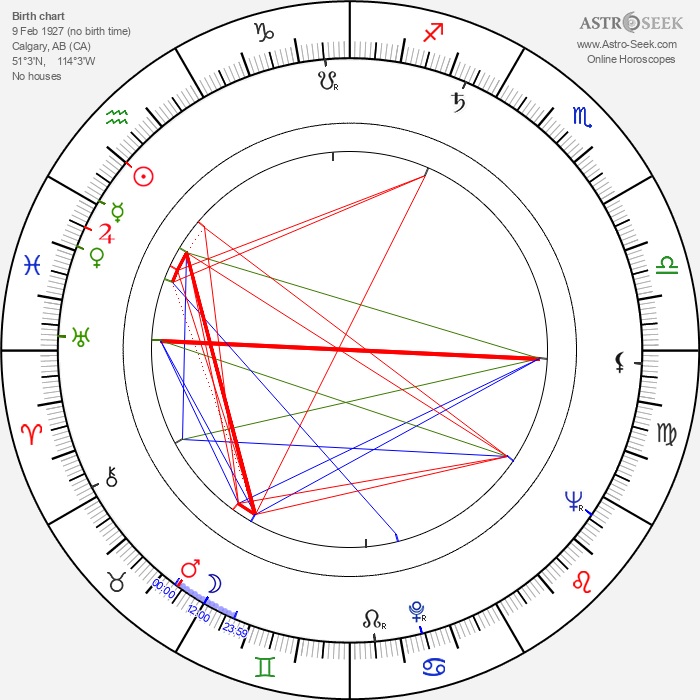 Roy Jenson - Astrology Natal Birth Chart