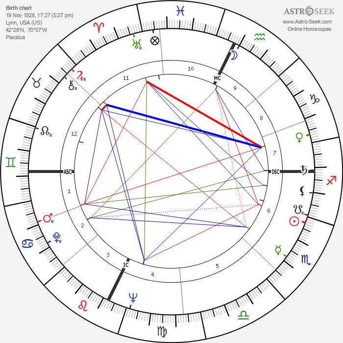 Roy Kupsinel - Astrology Natal Birth Chart