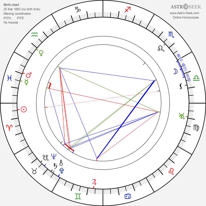 Roy Laidlaw - Astrology Natal Birth Chart