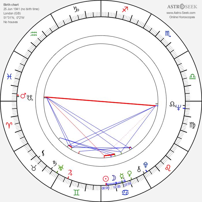Roy Marsden - Astrology Natal Birth Chart