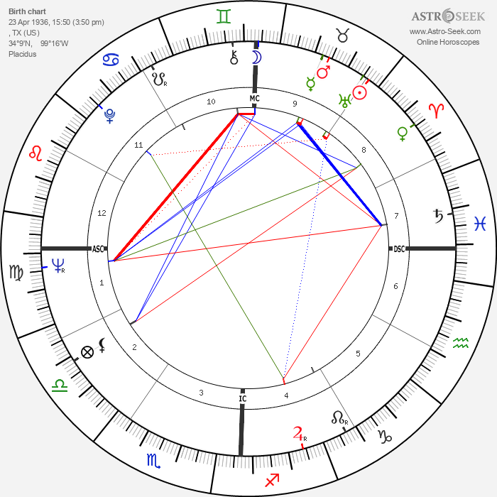 Roy Orbison - Astrology Natal Birth Chart