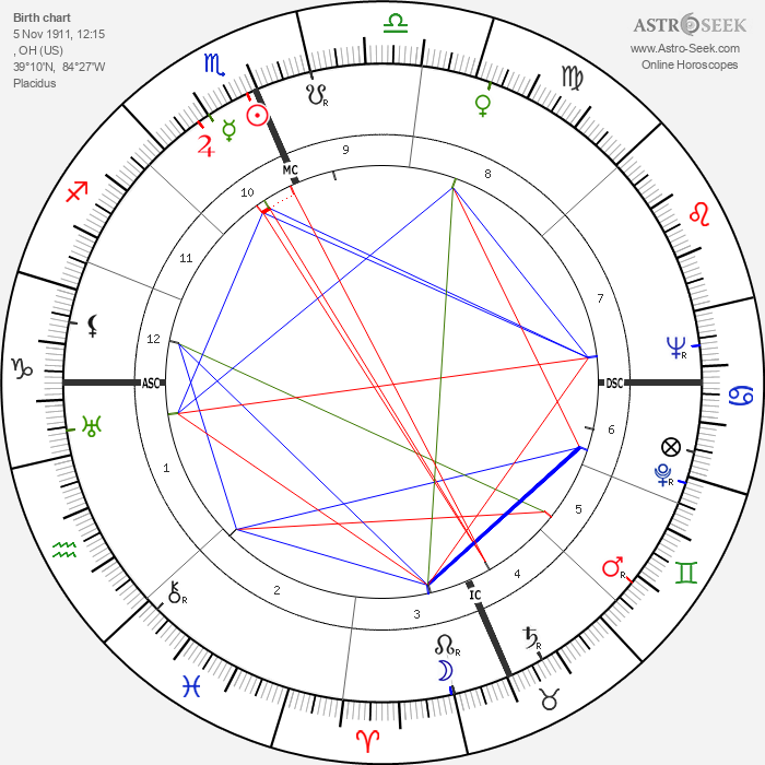 Roy Rogers - Astrology Natal Birth Chart