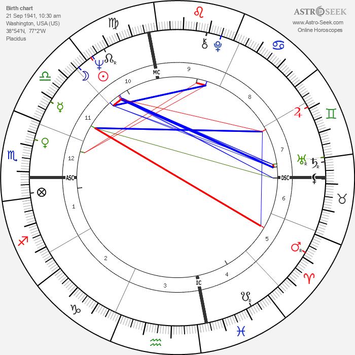 Roy Tate - Astrology Natal Birth Chart