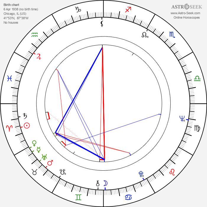 Roy Thinnes - Astrology Natal Birth Chart