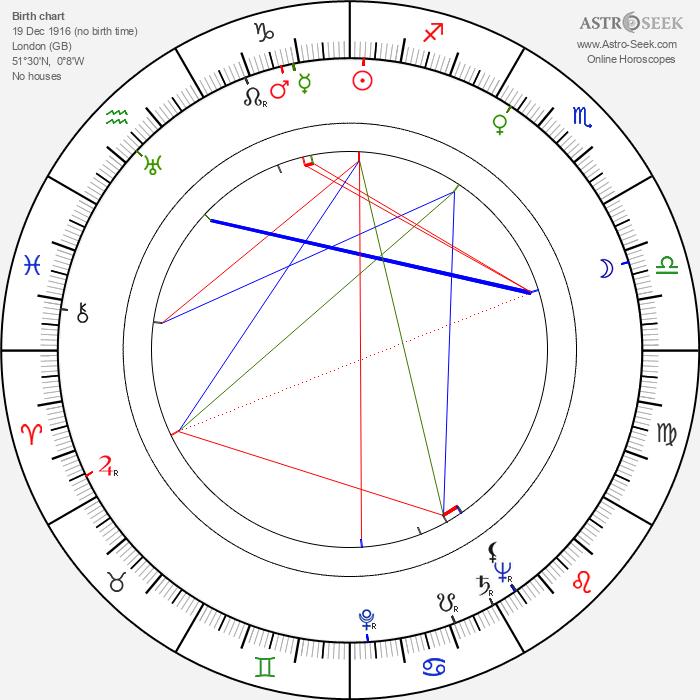 Roy Ward Baker - Astrology Natal Birth Chart