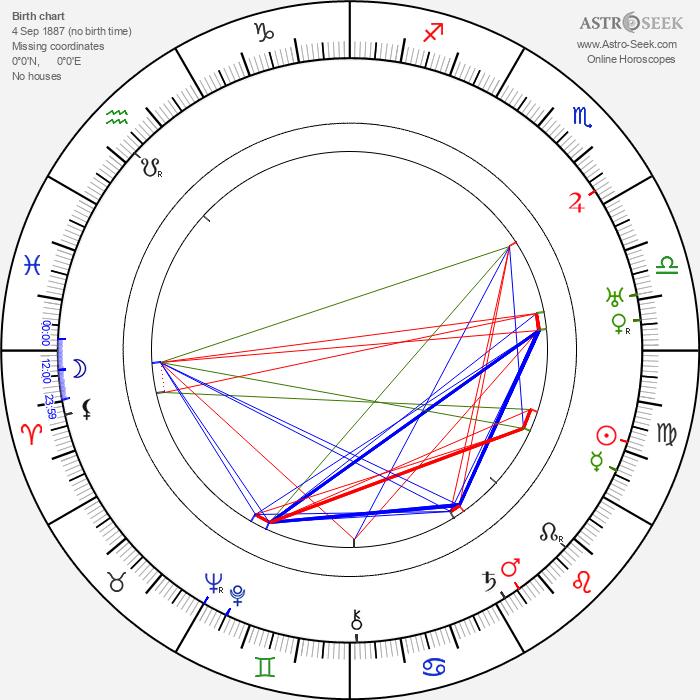 Roy William Neill - Astrology Natal Birth Chart