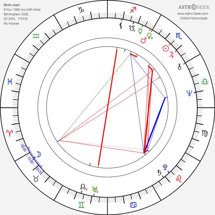 Roy Wood - Astrology Natal Birth Chart