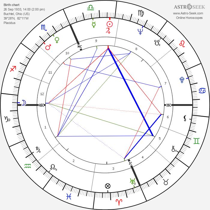 Roy Wright - Astrology Natal Birth Chart