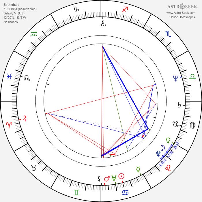 Roz Ryan - Astrology Natal Birth Chart