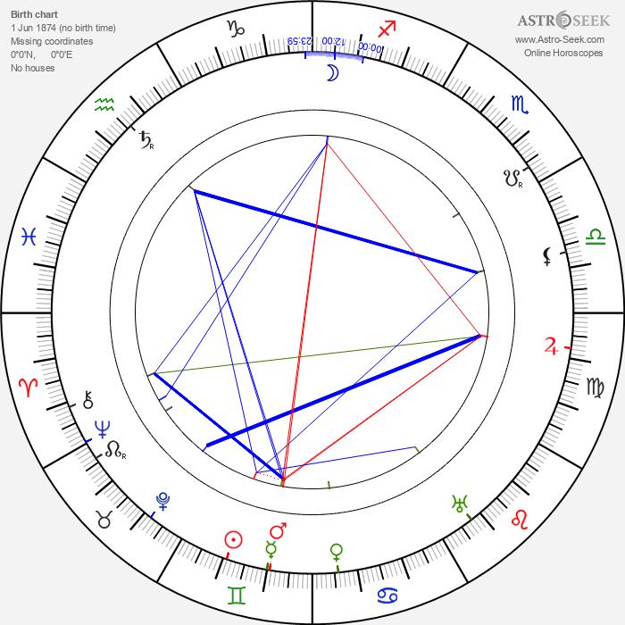 Roza Schlesingerová - Astrology Natal Birth Chart