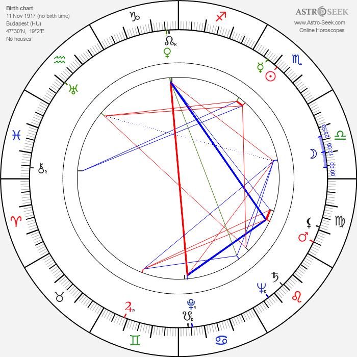 Rózsi Csikós - Astrology Natal Birth Chart