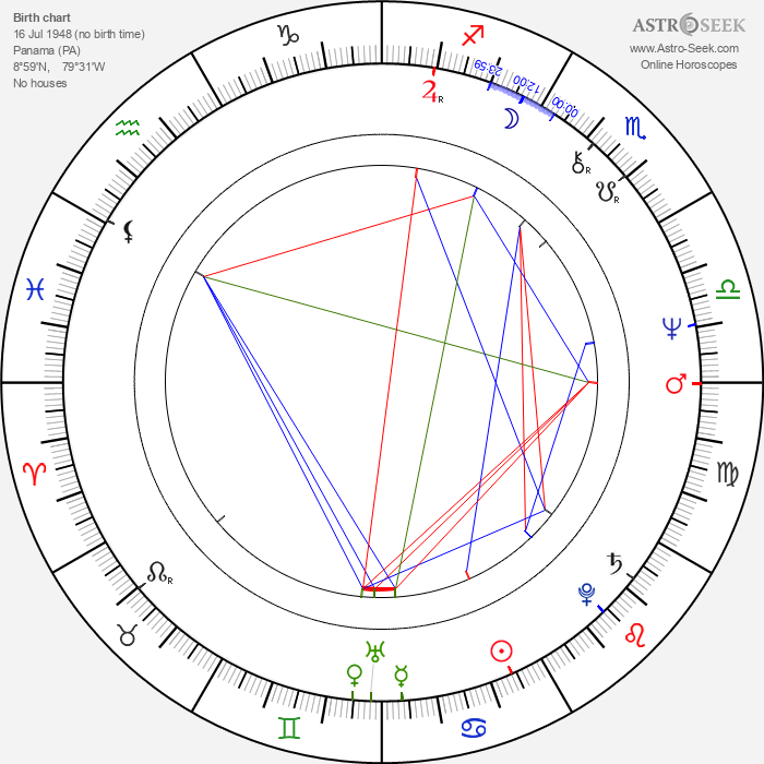 Rubén Blades - Astrology Natal Birth Chart