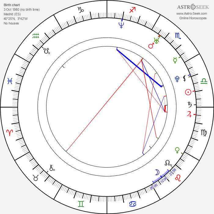 Rubén Ochandiano - Astrology Natal Birth Chart