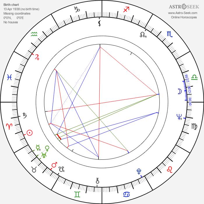 Ruben Rabasa - Astrology Natal Birth Chart