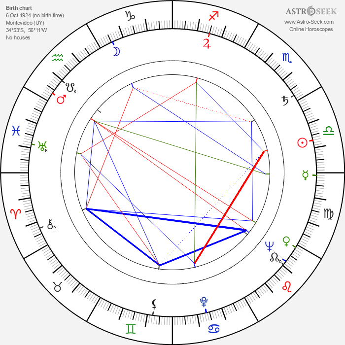 Rubén W. Cavalloti - Astrology Natal Birth Chart