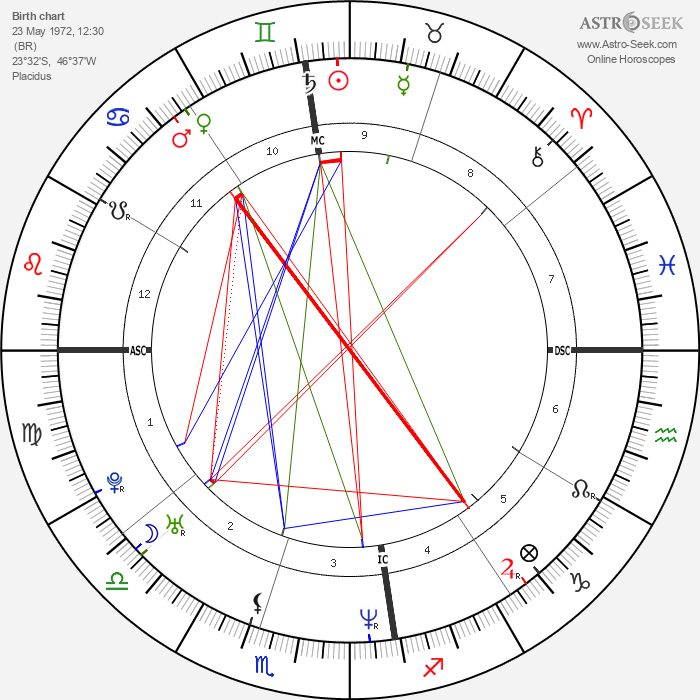 Rubens Barrichello - Astrology Natal Birth Chart