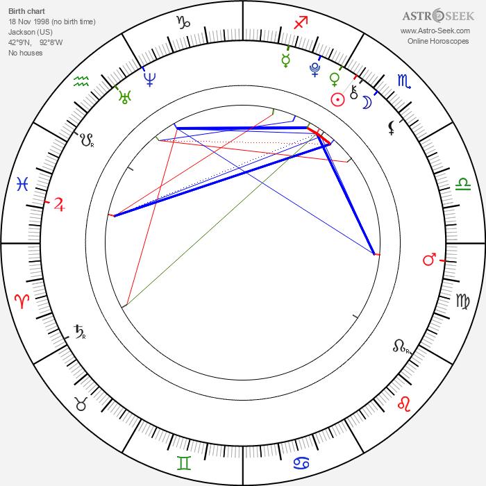 Ruby Jerins - Astrology Natal Birth Chart