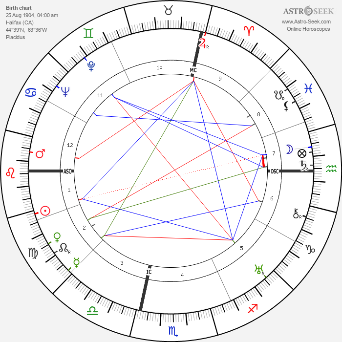 Ruby Keeler - Astrology Natal Birth Chart