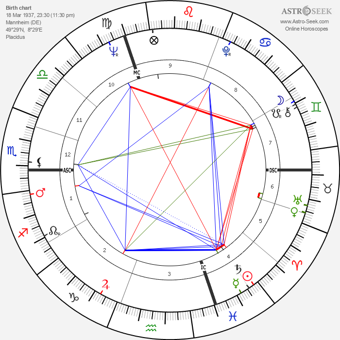 Rudi Altig - Astrology Natal Birth Chart